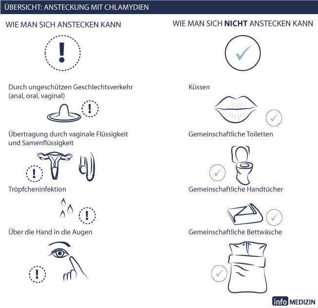 Chlamydien: Infos über Symptome, Test & Behandlung | info